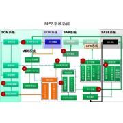 索易MES制造执行系统
