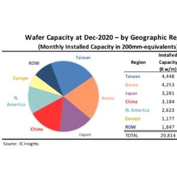 中国台湾和韩国拥有全球40%的晶圆产能